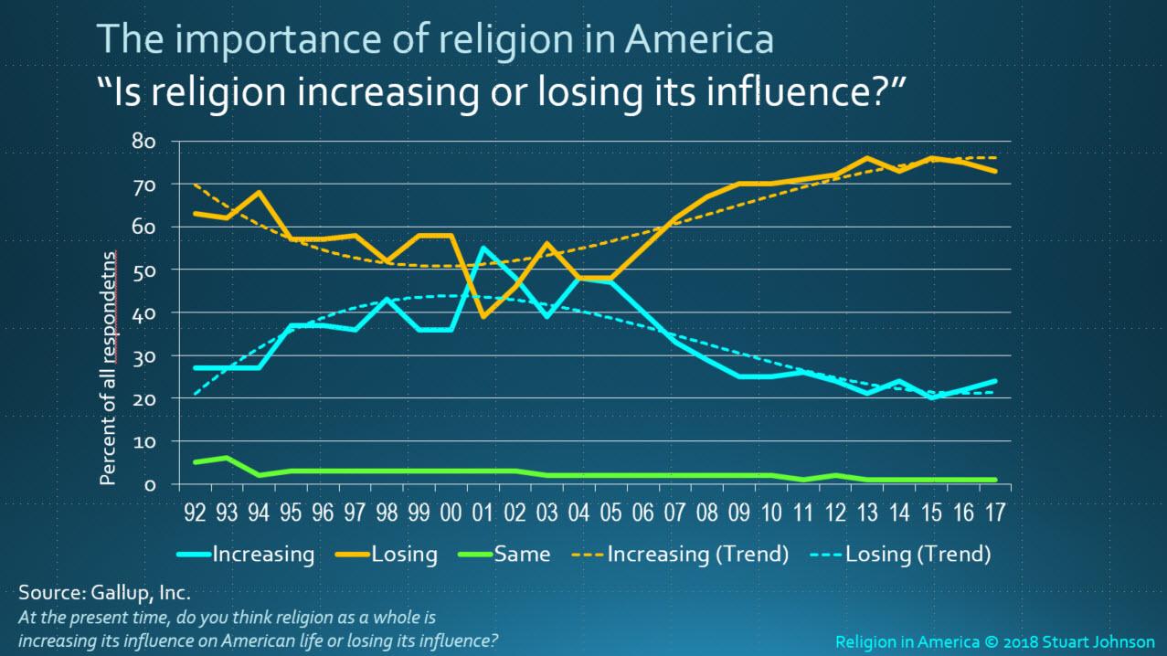 SJA Religion In America - Religion in america