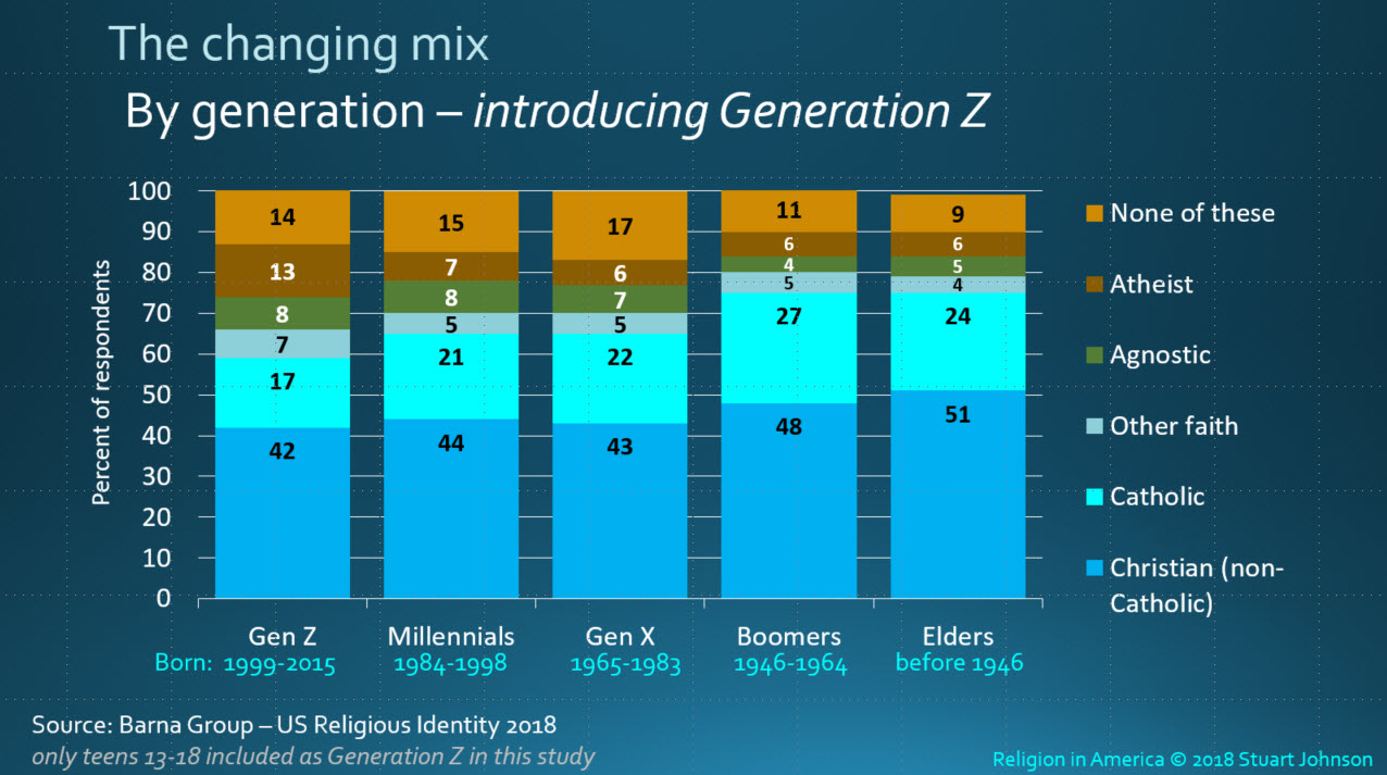 The youngest religion in the world 57