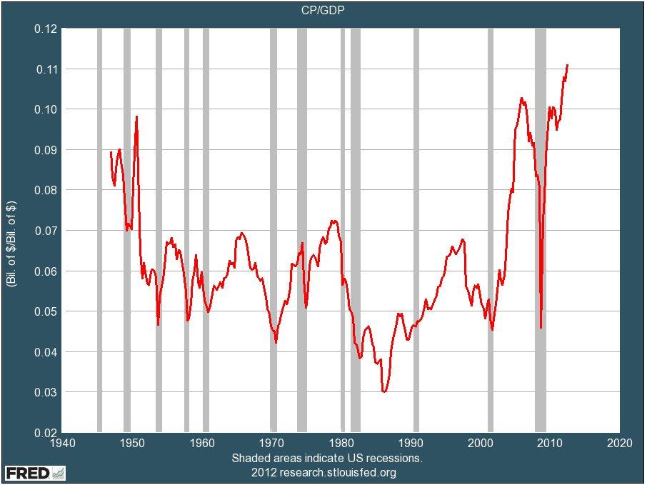 Profit trend