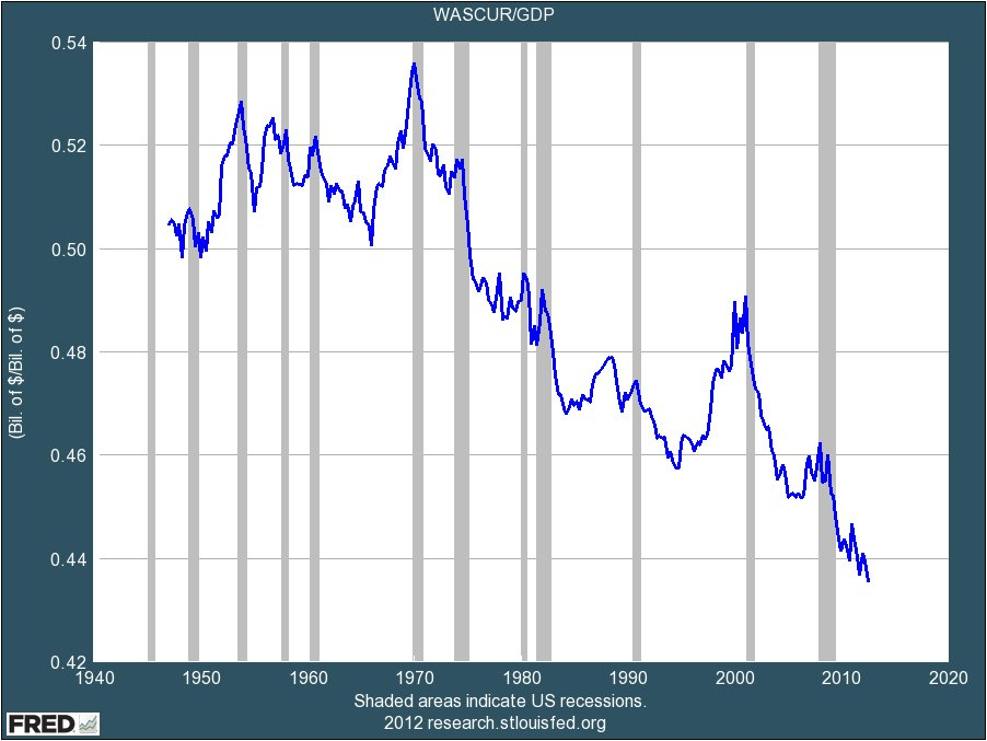 Wage trend